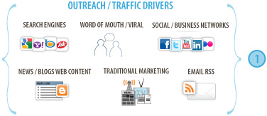 Internet Outreach and Traffic Drivers Strategy
