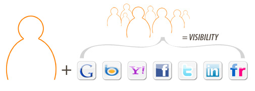 Social Media Visibility Equals Brand Visibility and Traffic.